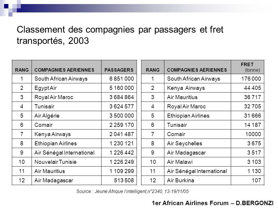 Classement des compagnies par passagers et fret transportés, 2003 RANGCOMPAGNIES AERIENNESPASSAGERS 1South African Airways6 851 000 2Egypt Air5 160 000 3Royal Air Maroc3 684 864 4Tunisair3 624 577 5Air Algérie3 500 000 6Comair2 259 170 7Kenya Airways2 041 487 8Ethiopian Airlines1 230 121 9Air Sénégal International1 226 442 10Nouvelair Tunisie1 226 249 11Air Mauritius1 109 299 12Air Madagascar513 508 RANGCOMPAGNIES AERIENNES FRET (tonne) 1South African Airways176 000 2Kenya Airways44 405 3Air Mauritius36 717 4Royal Air Maroc32 705 5Ethiopian Airlines31 666 6Tunisair14 187 7Comair10000 8Air Seychelles3 675 9Air Madagascar3 517 10Air Malawi3 103 11Air Sénégal International1 130 12Air Burkina107 Source : Jeune Afrique lintelligent,n°2340, 13-19/11/05