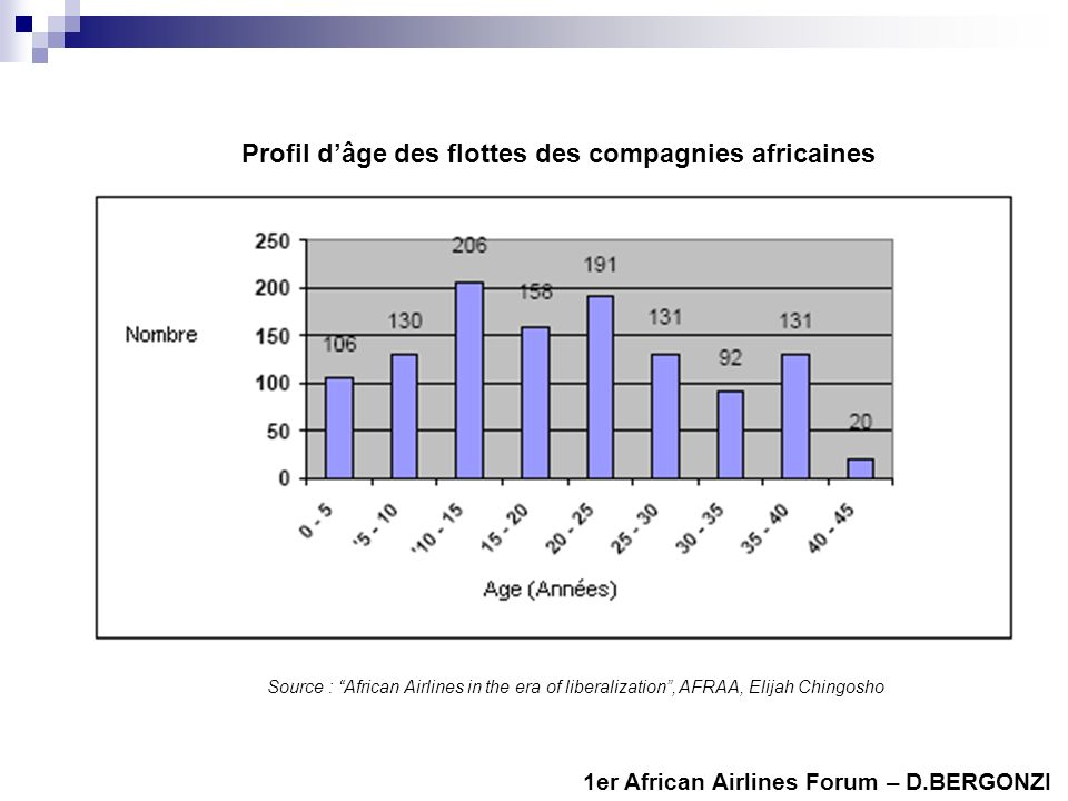 1er African Airlines Forum – D.BERGONZI Source : African Airlines in the era of liberalization, AFRAA, Elijah Chingosho Profil dâge des flottes des compagnies africaines