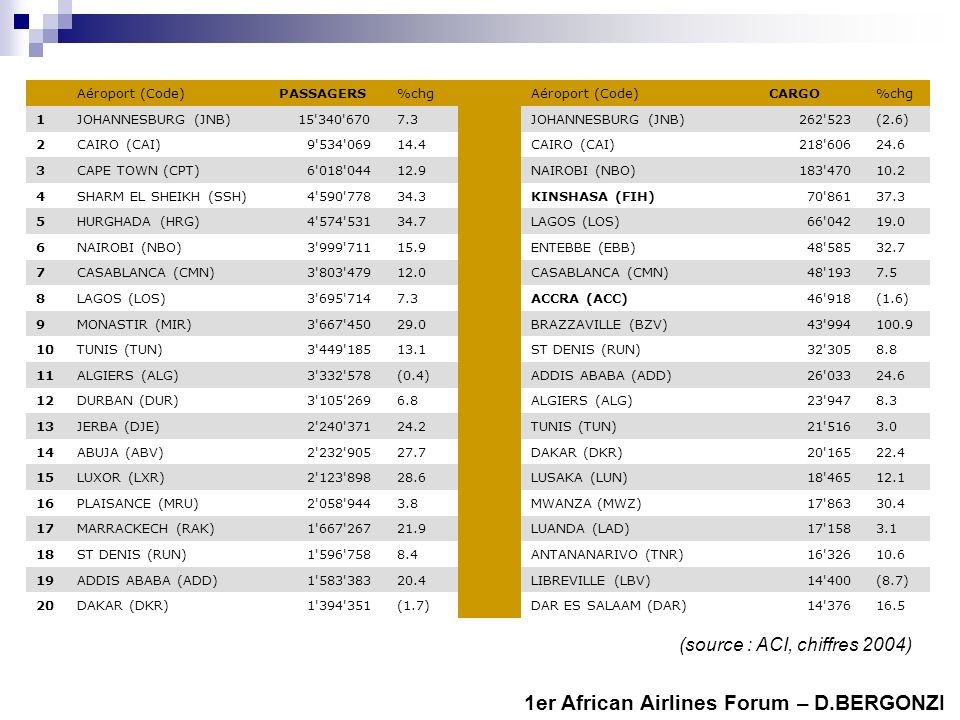 1er African Airlines Forum – D.BERGONZI (source : ACI, chiffres 2004) Aéroport (Code)PASSAGERS%chgAéroport (Code)CARGO%chg 1JOHANNESBURG (JNB)15 340 670 7.3JOHANNESBURG (JNB)262 523 (2.6) 2CAIRO (CAI)9 534 069 14.4CAIRO (CAI)218 606 24.6 3CAPE TOWN (CPT)6 018 044 12.9NAIROBI (NBO)183 470 10.2 4SHARM EL SHEIKH (SSH)4 590 778 34.3KINSHASA (FIH)70 861 37.3 5HURGHADA (HRG)4 574 531 34.7LAGOS (LOS)66 042 19.0 6NAIROBI (NBO)3 999 711 15.9ENTEBBE (EBB)48 585 32.7 7CASABLANCA (CMN)3 803 479 12.0CASABLANCA (CMN)48 193 7.5 8LAGOS (LOS)3 695 714 7.3ACCRA (ACC)46 918 (1.6) 9MONASTIR (MIR)3 667 450 29.0BRAZZAVILLE (BZV)43 994 100.9 10TUNIS (TUN)3 449 185 13.1ST DENIS (RUN)32 305 8.8 11ALGIERS (ALG)3 332 578 (0.4)ADDIS ABABA (ADD)26 033 24.6 12DURBAN (DUR)3 105 269 6.8ALGIERS (ALG)23 947 8.3 13JERBA (DJE)2 240 371 24.2TUNIS (TUN)21 516 3.0 14ABUJA (ABV)2 232 905 27.7DAKAR (DKR)20 165 22.4 15LUXOR (LXR)2 123 898 28.6LUSAKA (LUN)18 465 12.1 16PLAISANCE (MRU)2 058 944 3.8MWANZA (MWZ)17 863 30.4 17MARRACKECH (RAK)1 667 267 21.9LUANDA (LAD)17 158 3.1 18ST DENIS (RUN)1 596 758 8.4ANTANANARIVO (TNR)16 326 10.6 19ADDIS ABABA (ADD)1 583 383 20.4LIBREVILLE (LBV)14 400 (8.7) 20DAKAR (DKR)1 394 351 (1.7)DAR ES SALAAM (DAR)14 376 16.5