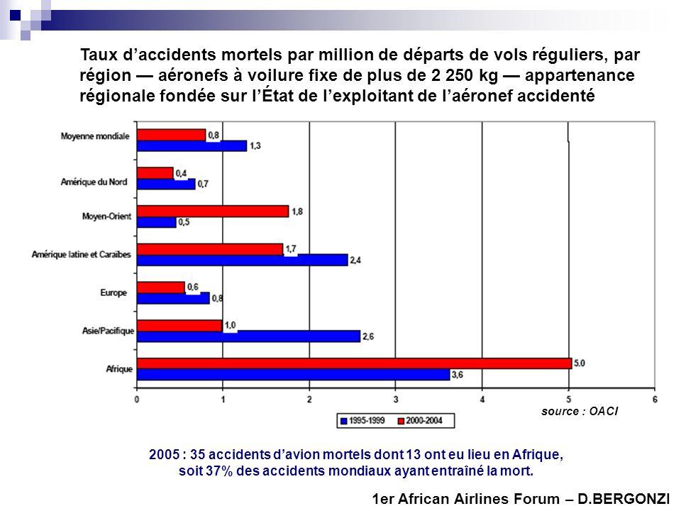 2005 : 35 accidents davion mortels dont 13 ont eu lieu en Afrique, soit 37% des accidents mondiaux ayant entraîné la mort. source : OACI Taux dacciden