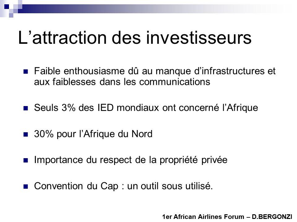 Lattraction des investisseurs Faible enthousiasme dû au manque dinfrastructures et aux faiblesses dans les communications Seuls 3% des IED mondiaux ont concerné lAfrique 30% pour lAfrique du Nord Importance du respect de la propriété privée Convention du Cap : un outil sous utilisé.