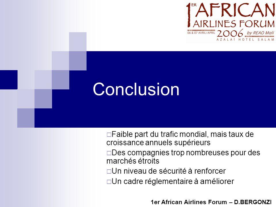Conclusion 1er African Airlines Forum – D.BERGONZI Faible part du trafic mondial, mais taux de croissance annuels supérieurs Des compagnies trop nombreuses pour des marchés étroits Un niveau de sécurité à renforcer Un cadre réglementaire à améliorer