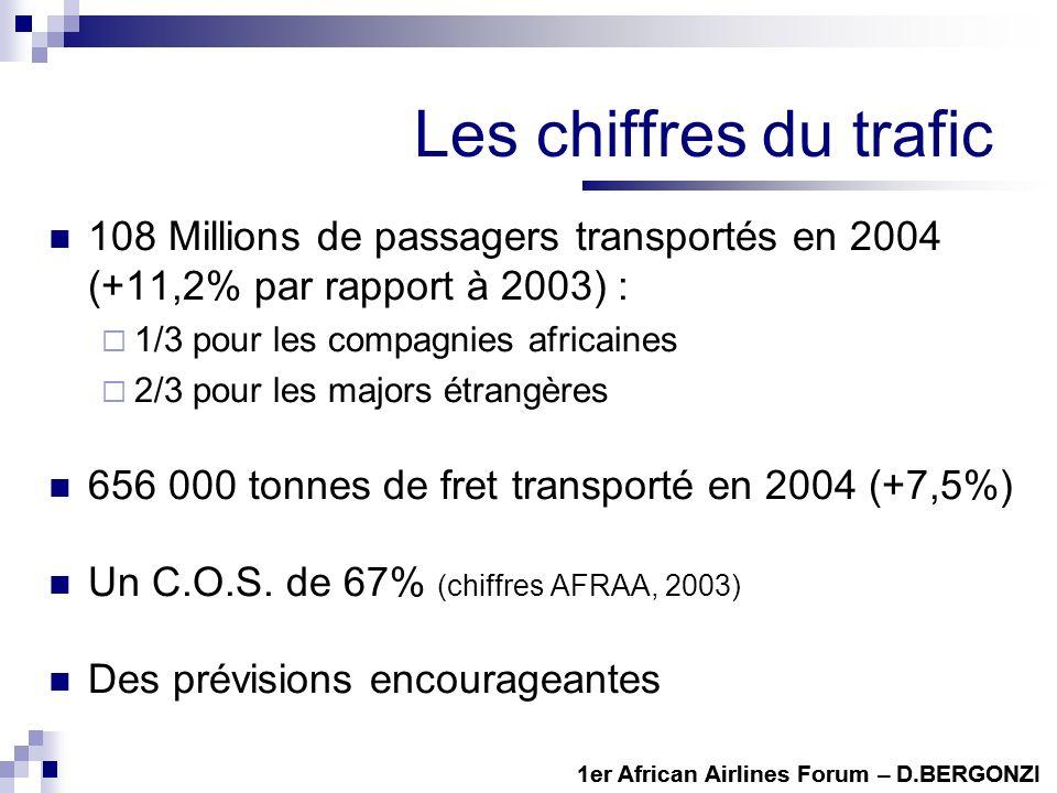 Les chiffres du trafic 108 Millions de passagers transportés en 2004 (+11,2% par rapport à 2003) : 1/3 pour les compagnies africaines 2/3 pour les majors étrangères 656 000 tonnes de fret transporté en 2004 (+7,5%) Un C.O.S.