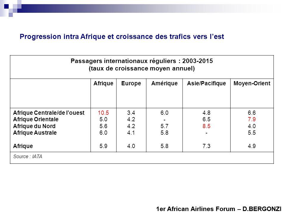 Passagers internationaux réguliers : 2003-2015 (taux de croissance moyen annuel) AfriqueEuropeAmériqueAsie/PacifiqueMoyen-Orient Afrique Centrale/de louest Afrique Orientale Afrique du Nord Afrique Australe Afrique 10.5 5.0 5.6 6.0 5.9 3.4 4.2 4.1 4.0 6.0 - 5.7 5.8 4.8 6.5 8.5 - 7.3 6.6 7.9 4.0 5.5 4.9 Source : IATA Progression intra Afrique et croissance des trafics vers lest 1er African Airlines Forum – D.BERGONZI