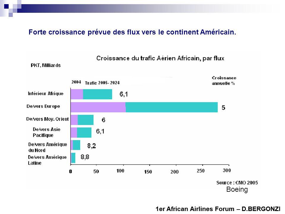 Forte croissance prévue des flux vers le continent Américain. 1er African Airlines Forum – D.BERGONZI Boeing