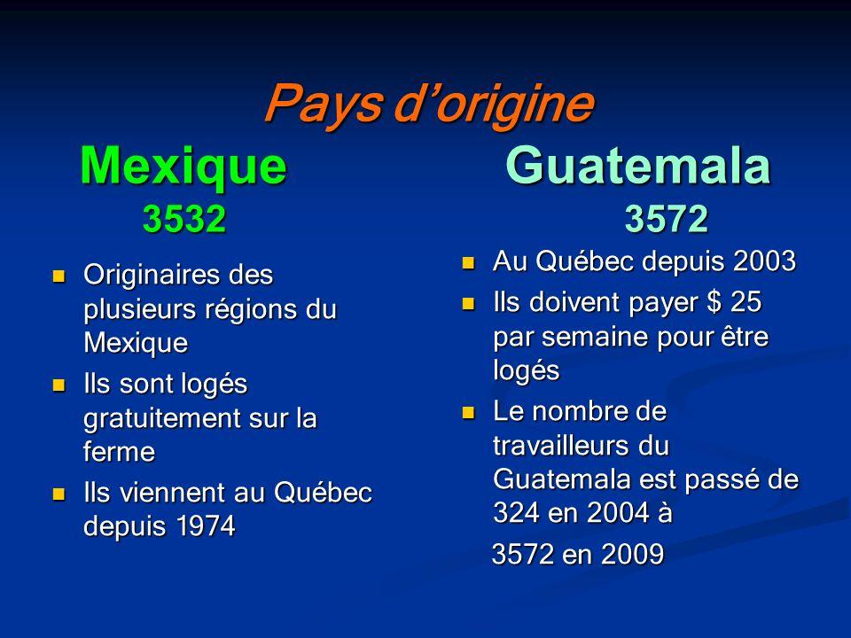 Pays dorigine Mexique Guatemala 3532 3572 Originaires des plusieurs régions du Mexique Originaires des plusieurs régions du Mexique Ils sont logés gra