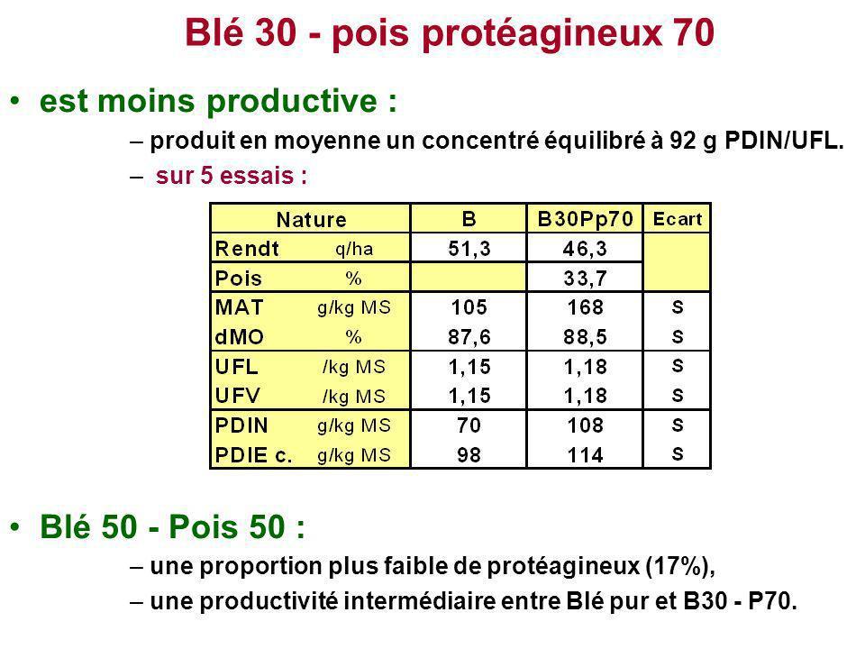 Blé 30 - pois protéagineux 70 est moins productive : –produit en moyenne un concentré équilibré à 92 g PDIN/UFL. – sur 5 essais : Blé 50 - Pois 50 : –