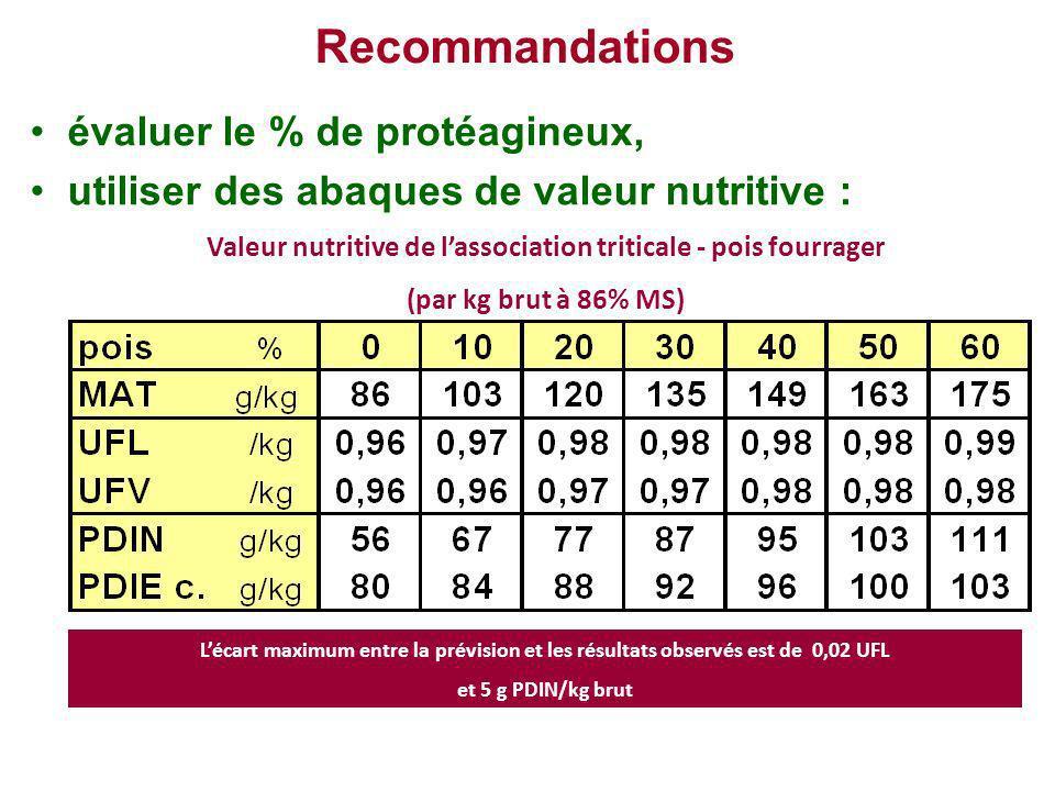Recommandations évaluer le % de protéagineux, utiliser des abaques de valeur nutritive : Valeur nutritive de lassociation triticale - pois fourrager (