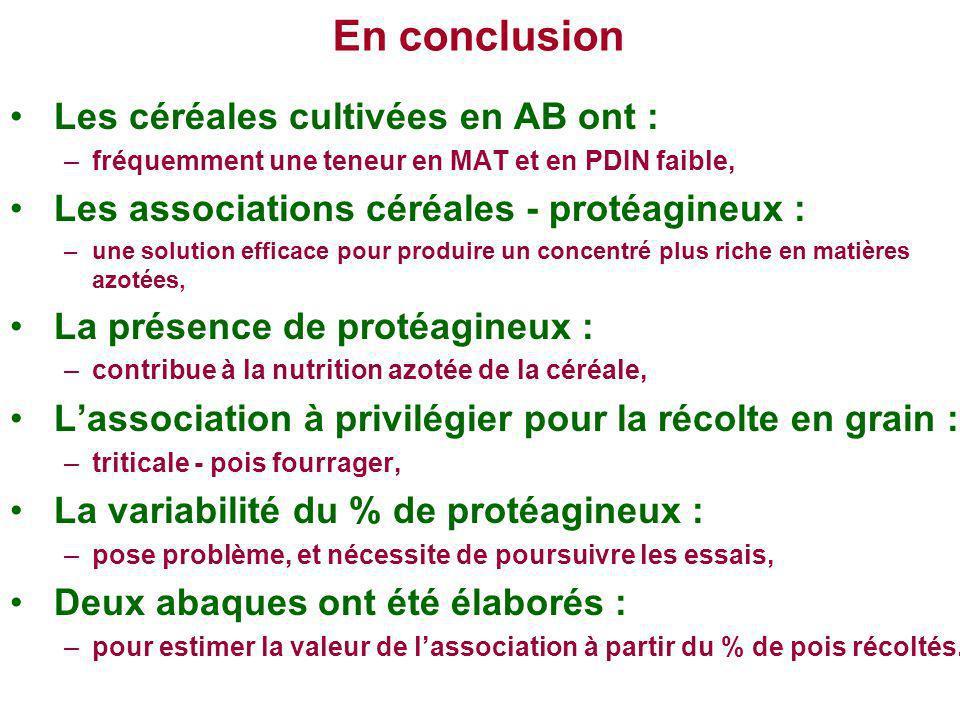 En conclusion Les céréales cultivées en AB ont : –fréquemment une teneur en MAT et en PDIN faible, Les associations céréales - protéagineux : –une sol