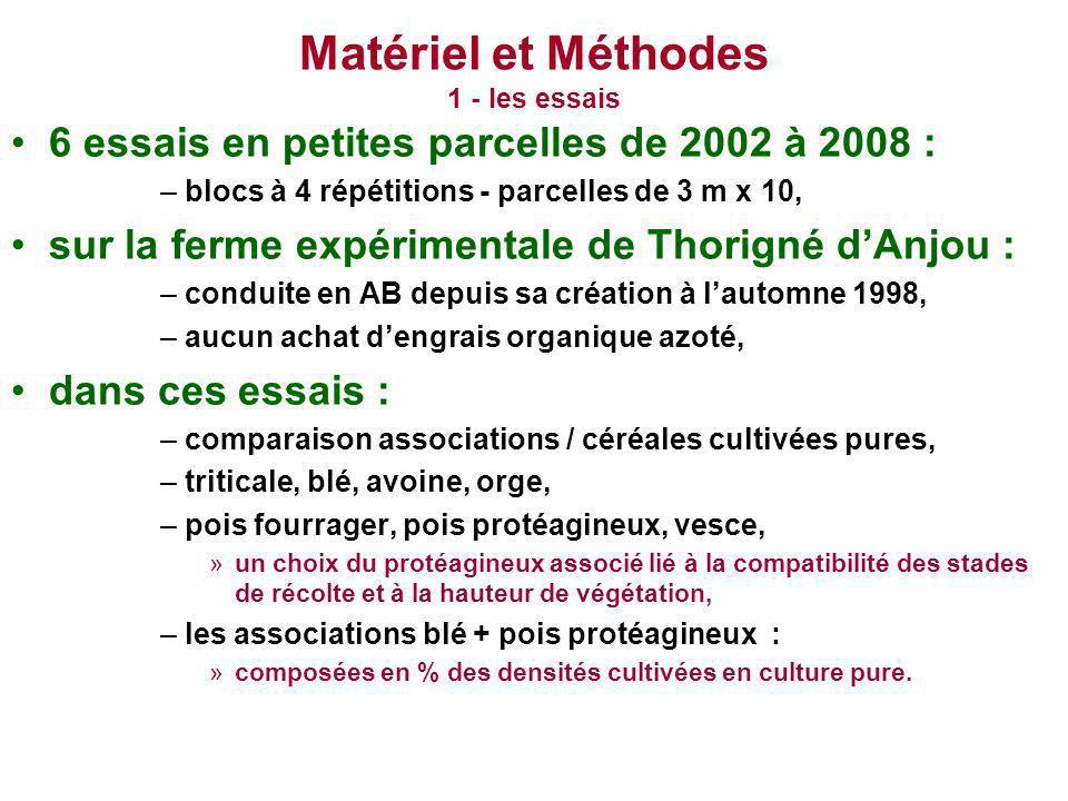 Matériel et Méthodes 1 - les essais 6 essais en petites parcelles de 2002 à 2008 : –blocs à 4 répétitions - parcelles de 3 m x 10, sur la ferme expéri