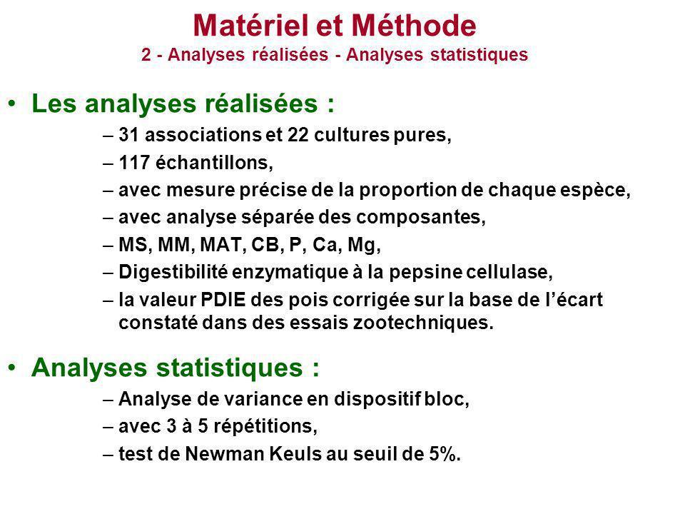 Matériel et Méthode 2 - Analyses réalisées - Analyses statistiques Les analyses réalisées : –31 associations et 22 cultures pures, –117 échantillons,