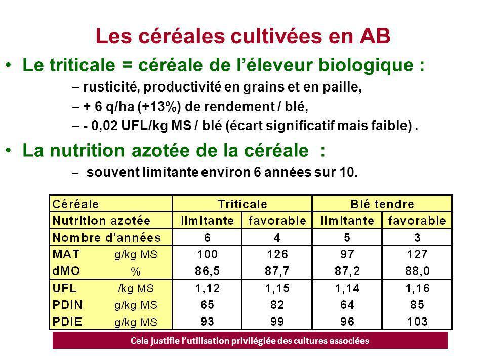 Les céréales cultivées en AB Le triticale = céréale de léleveur biologique : –rusticité, productivité en grains et en paille, –+ 6 q/ha (+13%) de rend