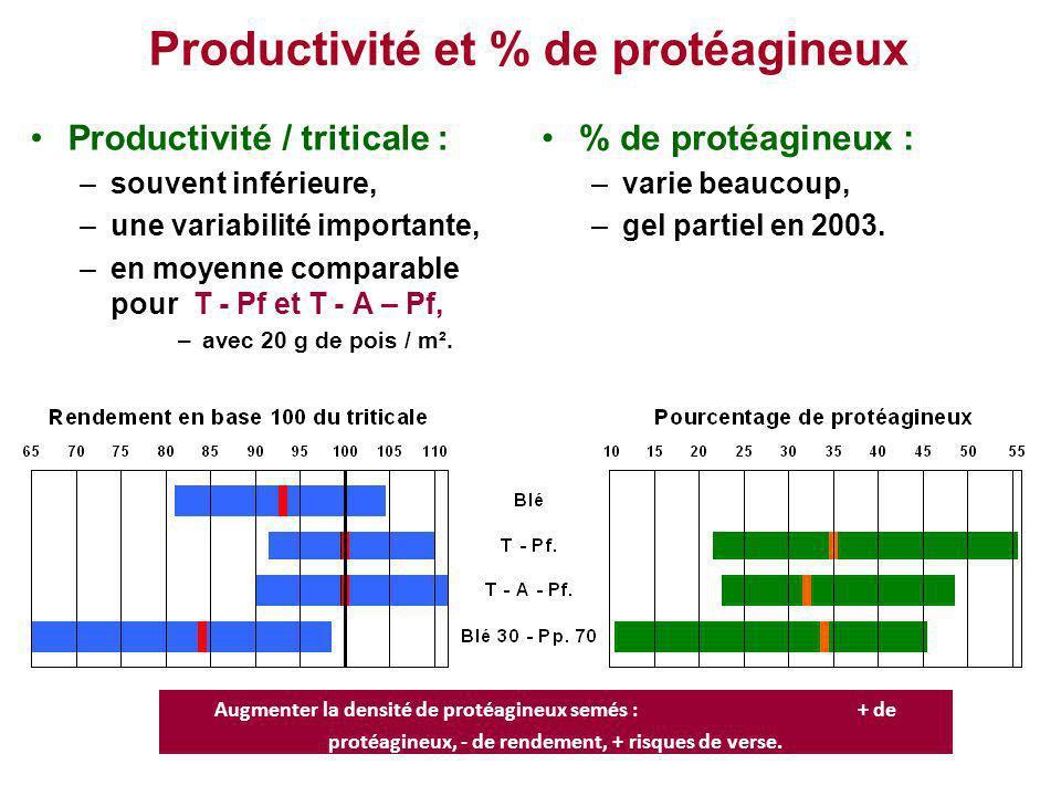Productivité et % de protéagineux Productivité / triticale : –souvent inférieure, –une variabilité importante, –en moyenne comparable pour T - Pf et T