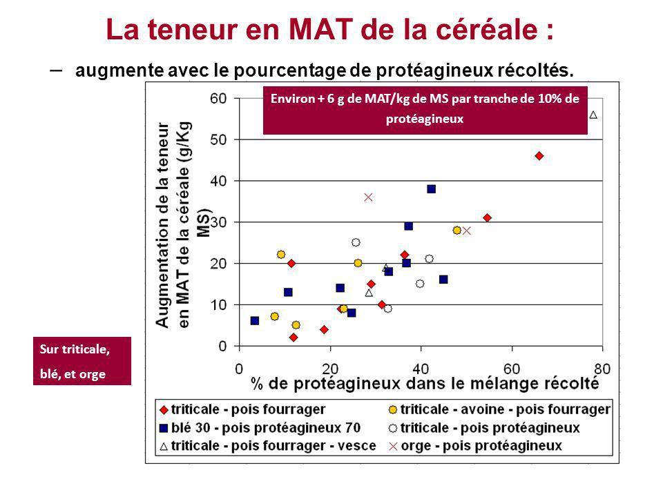 La teneur en MAT de la céréale : – augmente avec le pourcentage de protéagineux récoltés. Environ + 6 g de MAT/kg de MS par tranche de 10% de protéagi