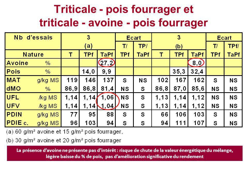 Blé 30 - pois protéagineux 70 est moins productive : –produit en moyenne un concentré équilibré à 92 g PDIN/UFL.