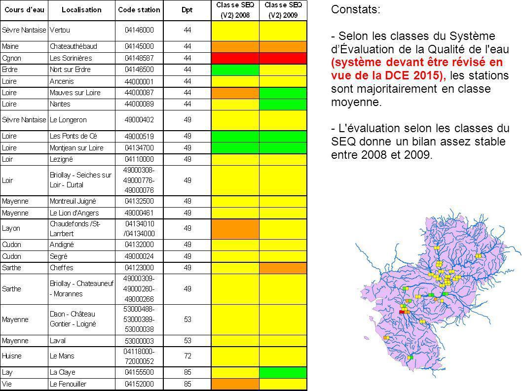 Constats: - Selon les classes du Système dÉvaluation de la Qualité de l'eau (système devant être révisé en vue de la DCE 2015), les stations sont majo