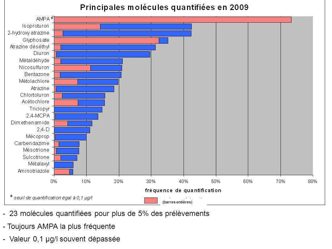 - 23 molécules quantifiées pour plus de 5% des prélèvements - Toujours AMPA la plus fréquente - Valeur 0,1 µg/l souvent dépassée (barres entières)