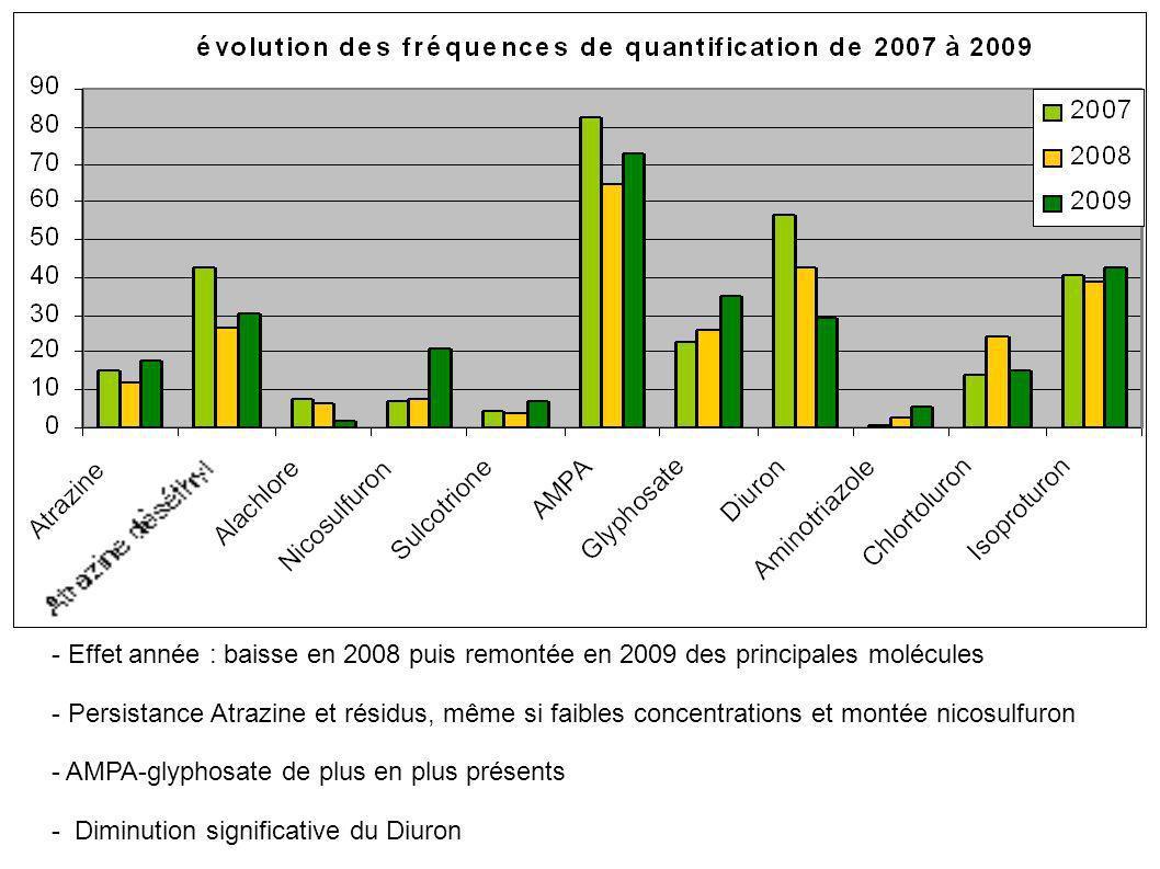 - Effet année : baisse en 2008 puis remontée en 2009 des principales molécules - Persistance Atrazine et résidus, même si faibles concentrations et mo
