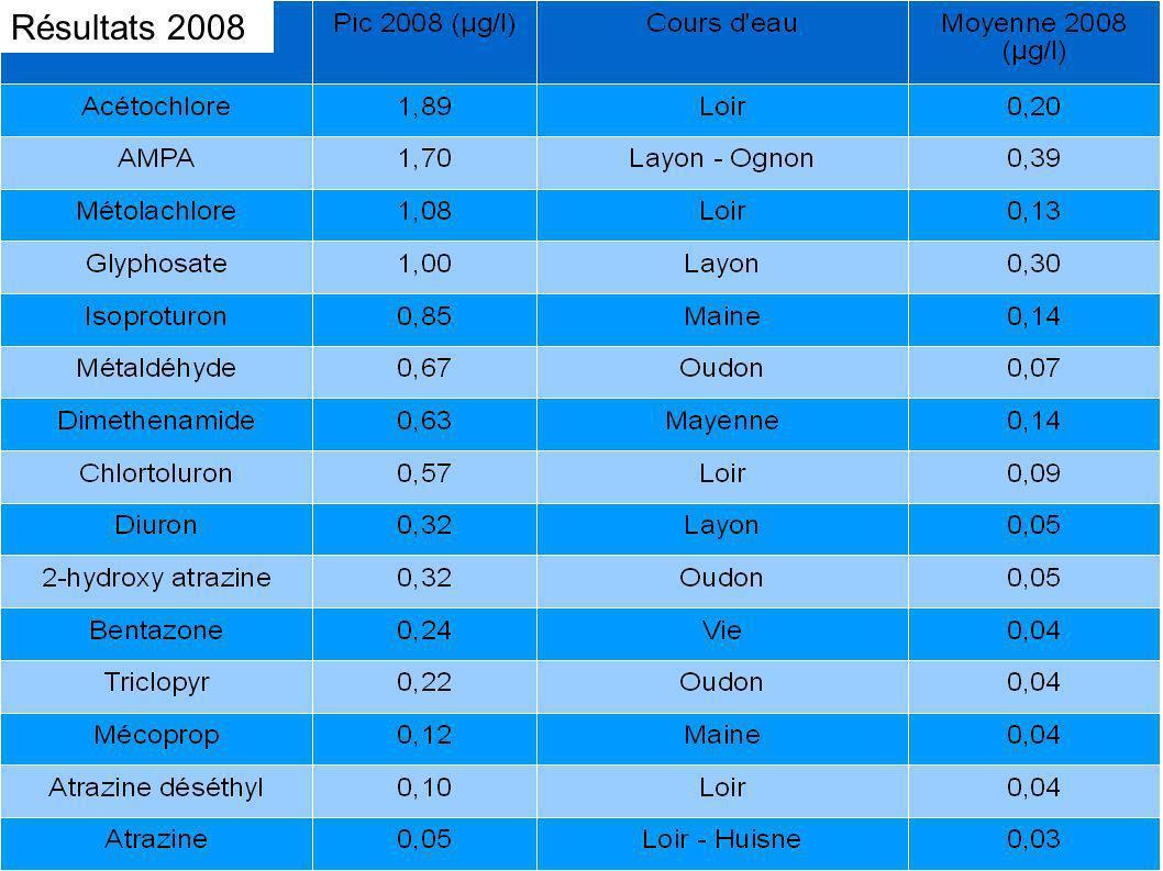 - Les rivières concernées différentes de 2008 - Les pics sont plus nombreux et globalement plus forts en 2009 - Apparition d un pic de nicosulfuron Résultats 2009