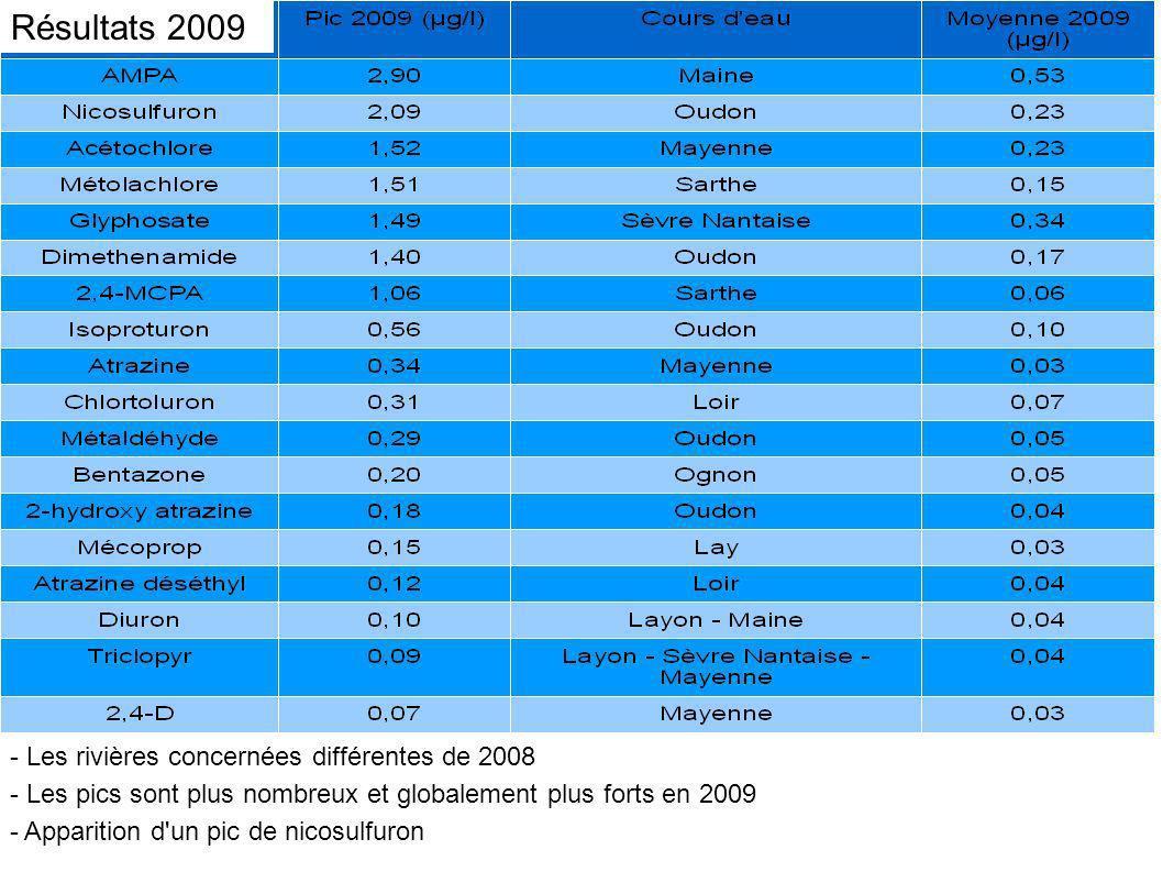 - Les rivières concernées différentes de 2008 - Les pics sont plus nombreux et globalement plus forts en 2009 - Apparition d'un pic de nicosulfuron Ré