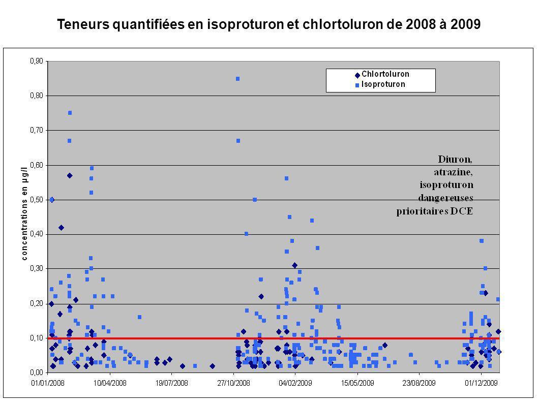 Teneurs quantifiées en isoproturon et chlortoluron de 2008 à 2009