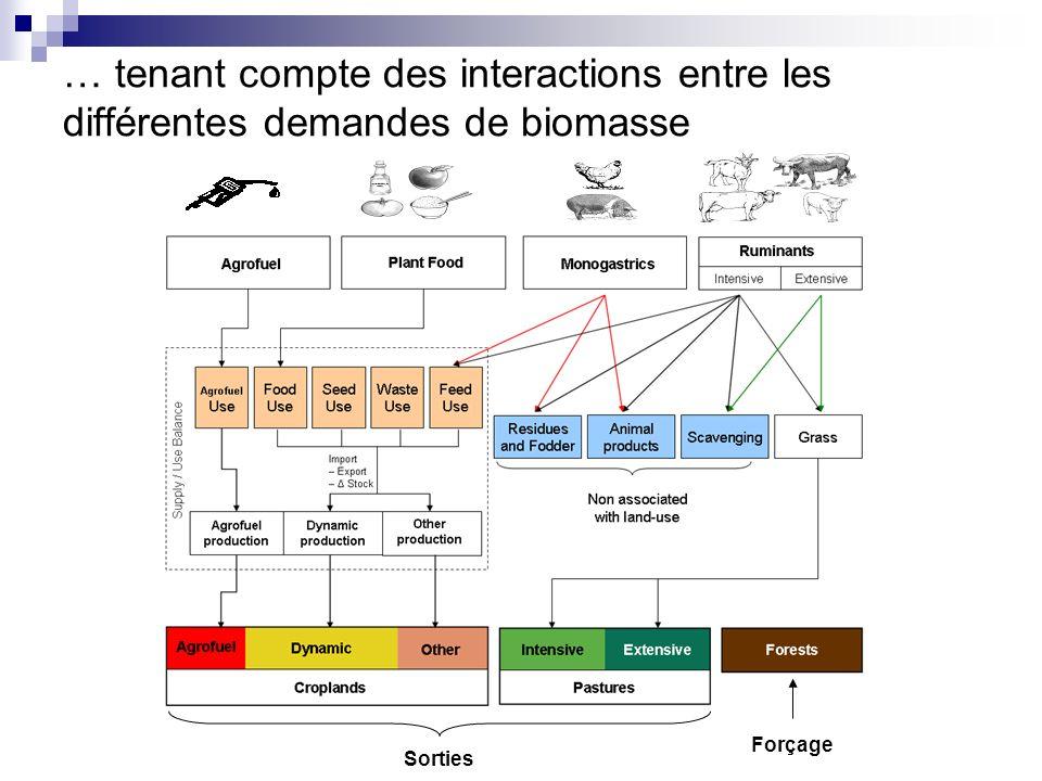 … tenant compte des interactions entre les différentes demandes de biomasse Forçage Sorties