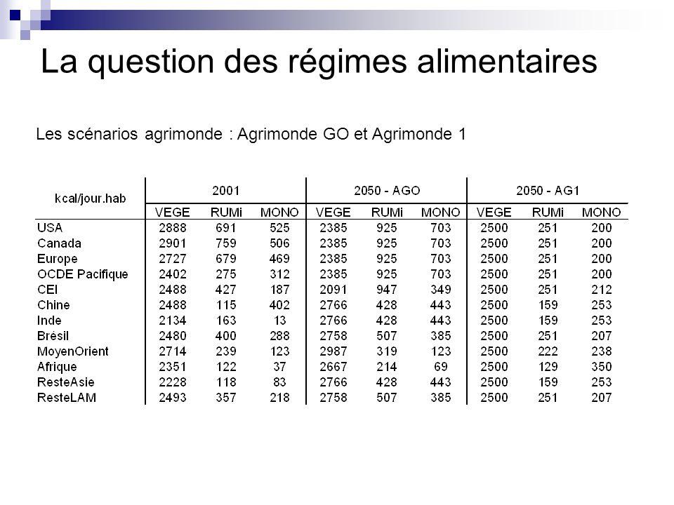 La question des régimes alimentaires Les scénarios agrimonde : Agrimonde GO et Agrimonde 1