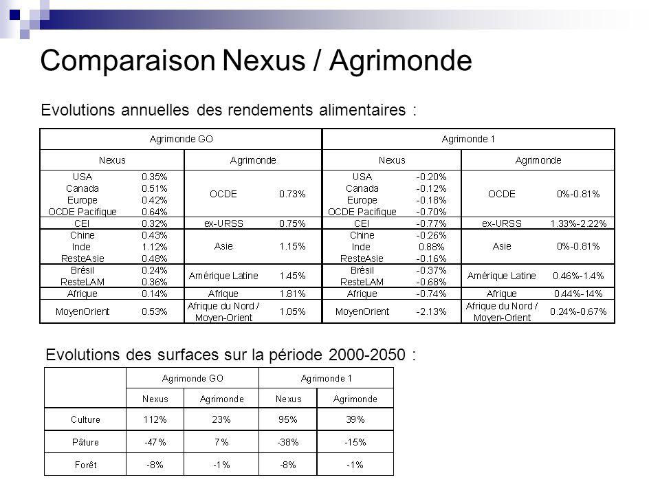 Comparaison Nexus / Agrimonde Evolutions annuelles des rendements alimentaires : Evolutions des surfaces sur la période 2000-2050 :