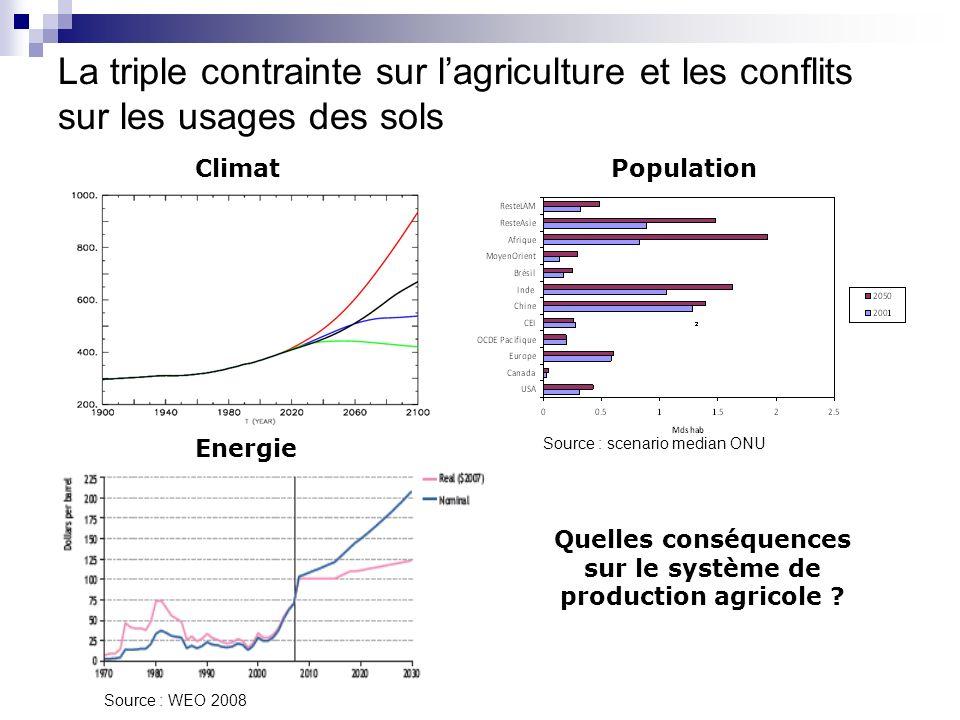 La triple contrainte sur lagriculture et les conflits sur les usages des sols Climat Quelles conséquences sur le système de production agricole ? Popu