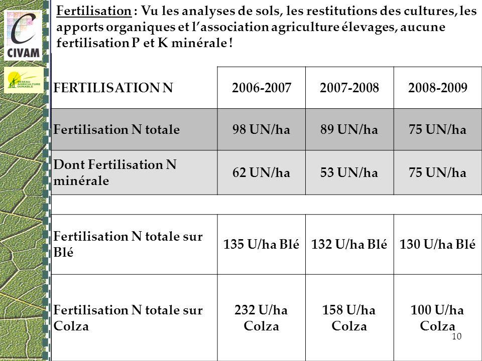 Fertilisation : Vu les analyses de sols, les restitutions des cultures, les apports organiques et lassociation agriculture élevages, aucune fertilisation P et K minérale .