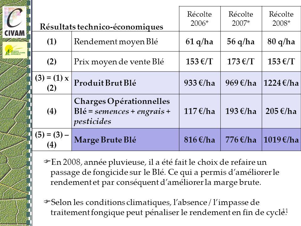 En 2008, année pluvieuse, il a été fait le choix de refaire un passage de fongicide sur le Blé.