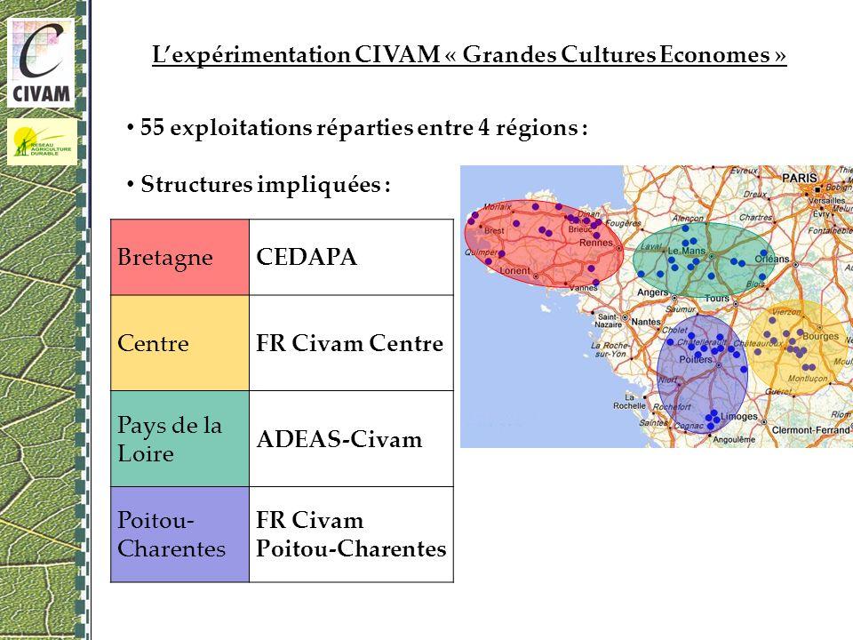 Lexpérimentation CIVAM « Grandes Cultures Economes » 55 exploitations réparties entre 4 régions : Structures impliquées : BretagneCEDAPA CentreFR Civam Centre Pays de la Loire ADEAS-Civam Poitou- Charentes FR Civam Poitou-Charentes