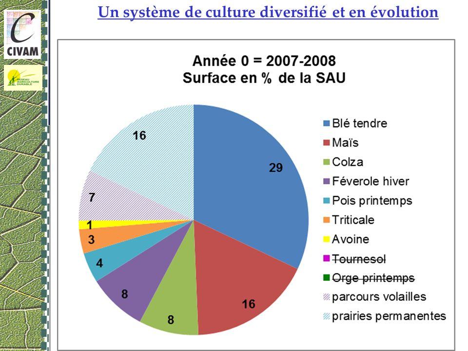 4 Un système de culture diversifié et en évolution 08 décembre 2010 – Rouez en Champagne