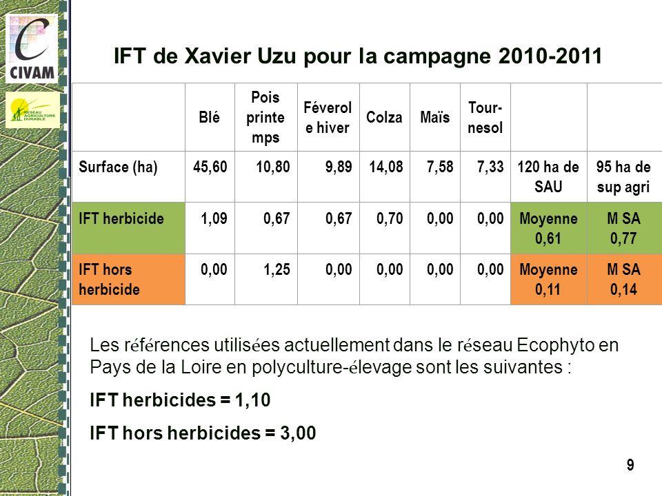 9 Blé Pois printe mps Féverol e hiver ColzaMaïs Tour- nesol Surface (ha)45,6010,809,8914,087,587,33120 ha de SAU 95 ha de sup agri IFT herbicide1,090,67 0,700,00 Moyenne 0,61 M SA 0,77 IFT hors herbicide 0,001,250,00 Moyenne 0,11 M SA 0,14 Les r é f é rences utilis é es actuellement dans le r é seau Ecophyto en Pays de la Loire en polyculture- é levage sont les suivantes : IFT herbicides = 1,10 IFT hors herbicides = 3,00 IFT de Xavier Uzu pour la campagne 2010-2011