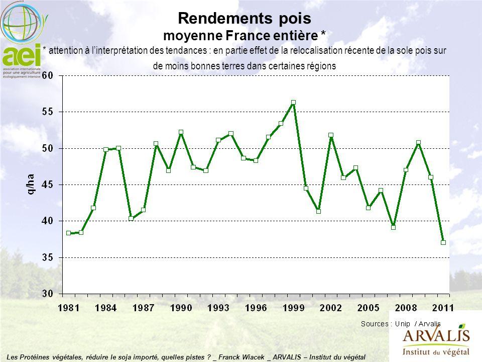 Rendements pois moyenne France entière * * attention à linterprétation des tendances : en partie effet de la relocalisation récente de la sole pois su