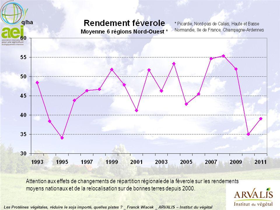 Attention aux effets de changements de répartition régionale de la féverole sur les rendements moyens nationaux et de la relocalisation sur de bonnes