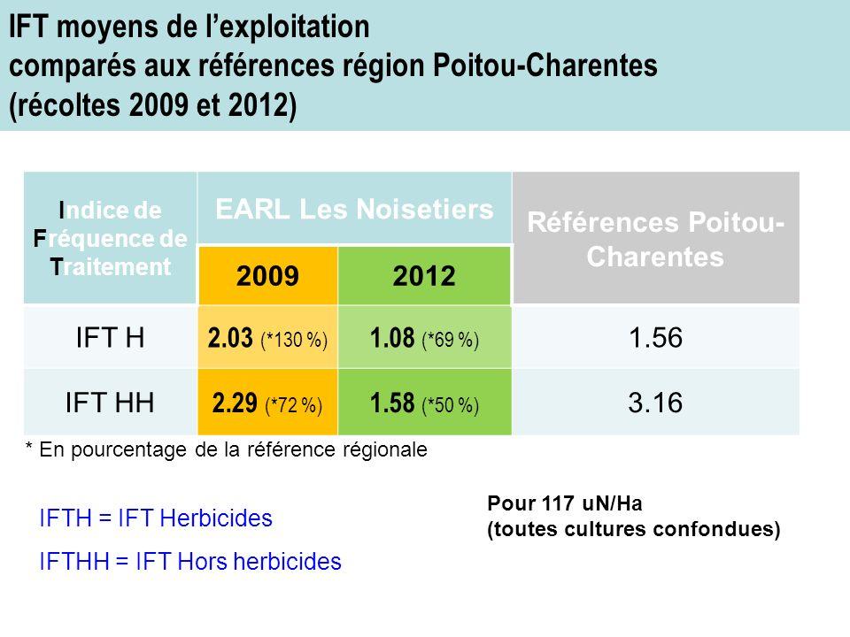 IFTH = IFT Herbicides IFTHH = IFT Hors herbicides Indice de Fréquence de Traitement EARL Les Noisetiers Références Poitou- Charentes 20092012 IFT H 2.