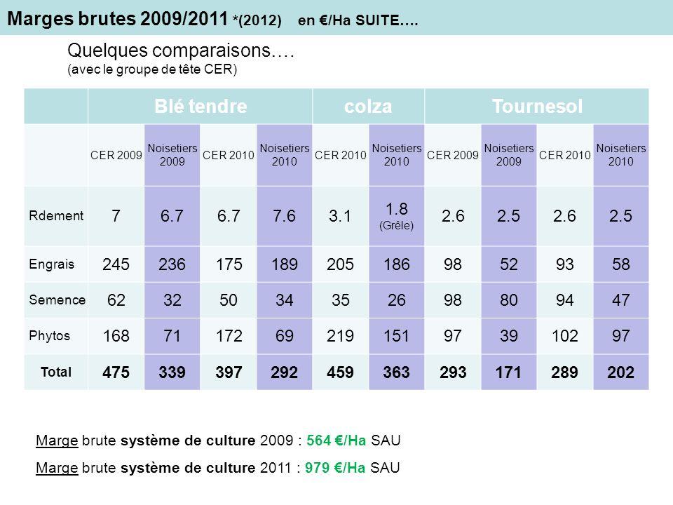 Marges brutes 2009/2011 *(2012) en /Ha SUITE…. Quelques comparaisons…. (avec le groupe de tête CER) Marge brute système de culture 2009 : 564 /Ha SAU