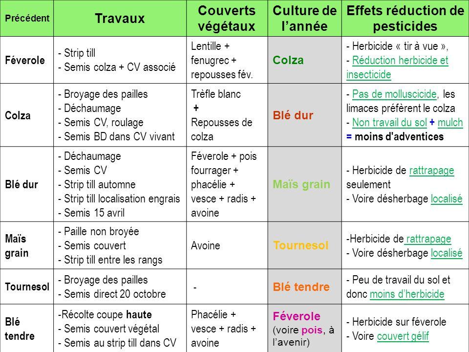 Précédent Travaux Couverts végétaux Culture de lannée Effets réduction de pesticides Féverole - Strip till - Semis colza + CV associé Lentille + fenug