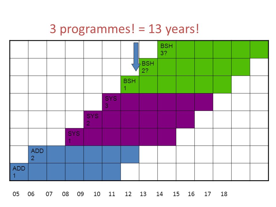 BSH 3? BSH 2? BSH 1 SYS 3 SYS 2 SYS 1 ADD 2 ADD 1 05 06 07 08 09 10 11 12 13 14 15 16 17 18 3 programmes! = 13 years!