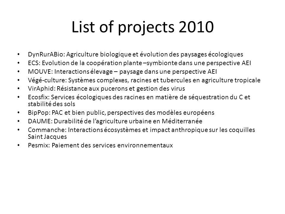 List of projects 2010 DynRurABio: Agriculture biologique et évolution des paysages écologiques ECS: Evolution de la coopération plante –symbionte dans