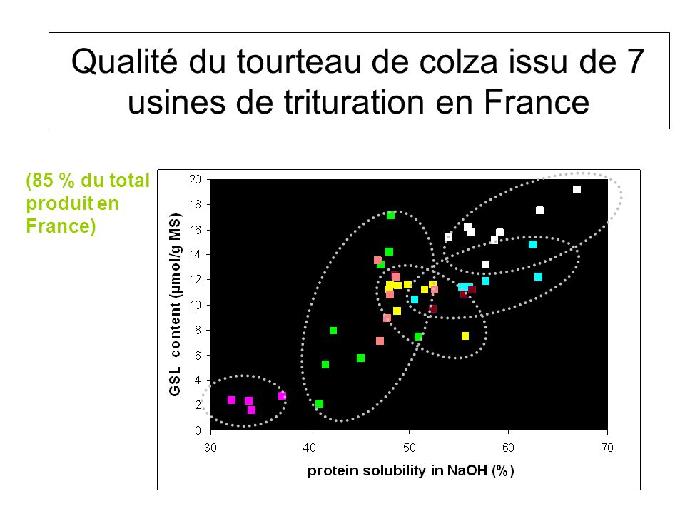 Qualité du tourteau de colza issu de 7 usines de trituration en France (85 % du total produit en France)