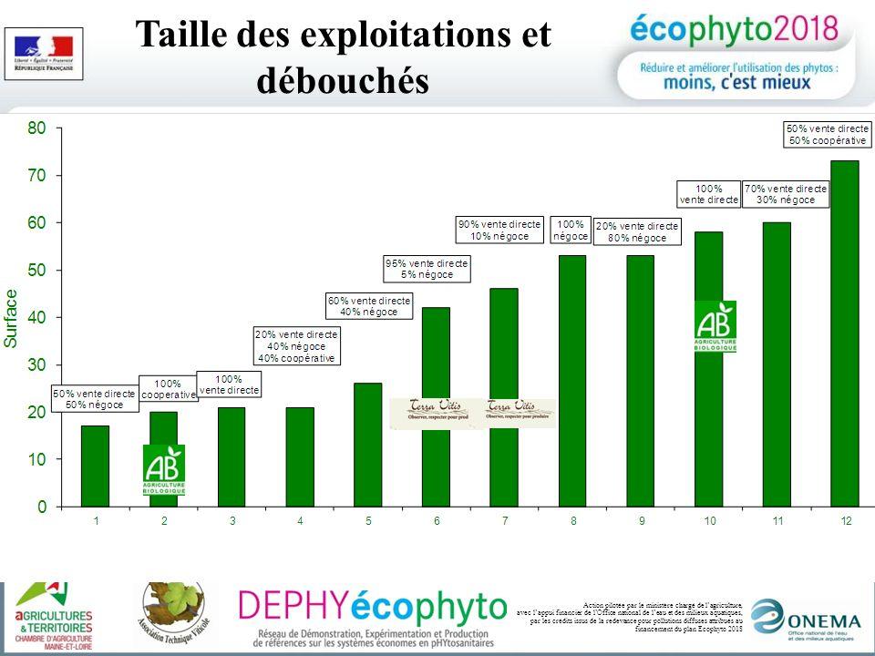 Action pilotée par le ministère chargé de lagriculture, avec lappui financier de lOffice national de leau et des milieux aquatiques, par les crédits issus de la redevance pour pollutions diffuses attribués au financement du plan Ecophyto 2018 Les IFT 2010