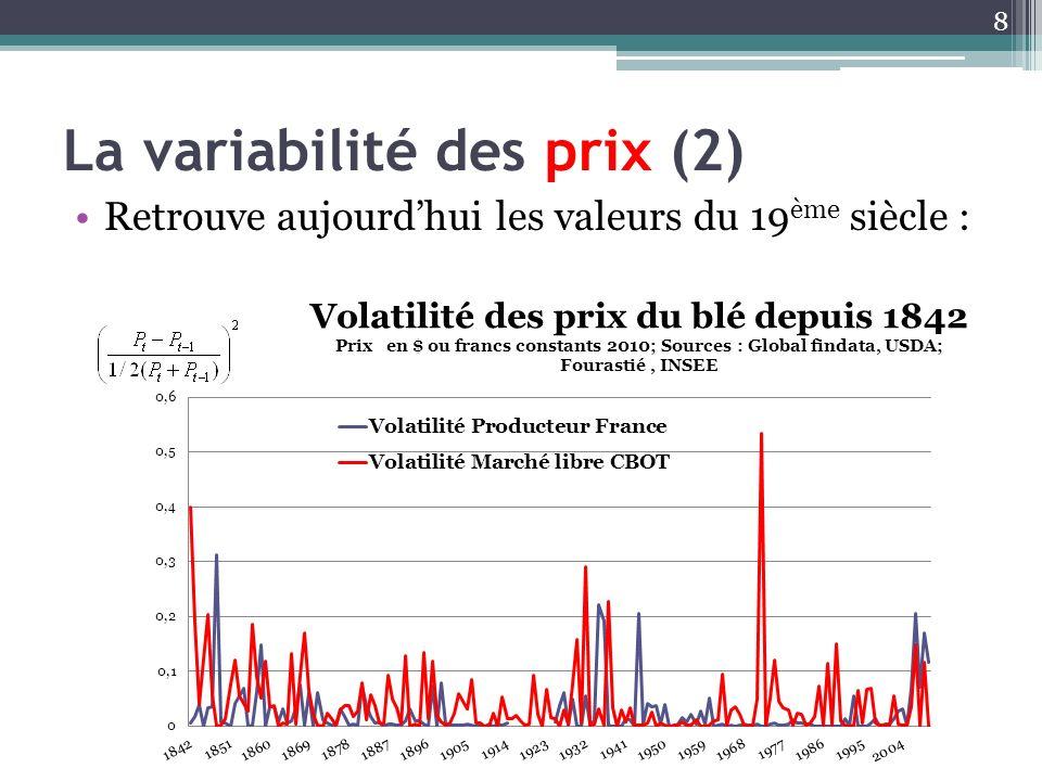 La variabilité des prix (2) Retrouve aujourdhui les valeurs du 19 ème siècle : 8