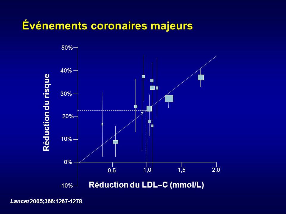 Événements coronaires majeurs 50% 40% 30% 20% 10% 0% -10% 0,5 1,0 1,52,0 Réduction du risque Réduction du LDL–C (mmol/L) Lancet 2005;366:1267-1278