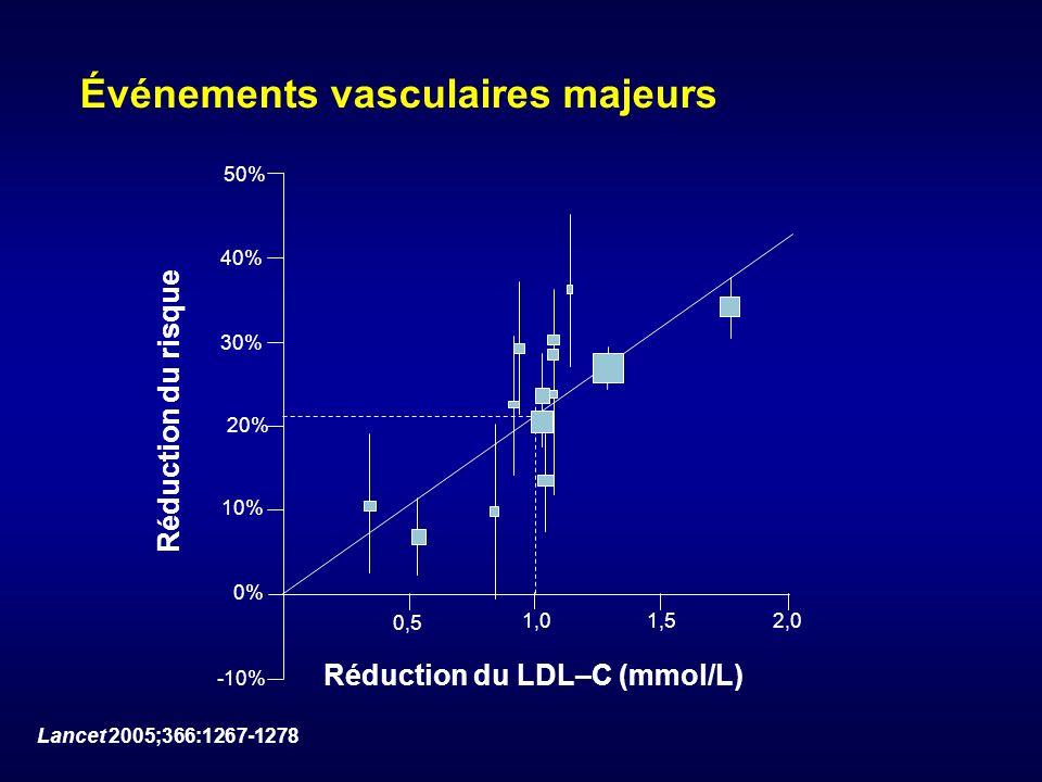 Événements vasculaires majeurs 50% 40% 30% 20% 10% 0% -10% 0,5 1,0 1,52,0 Réduction du risque Réduction du LDL–C (mmol/L) Lancet 2005;366:1267-1278