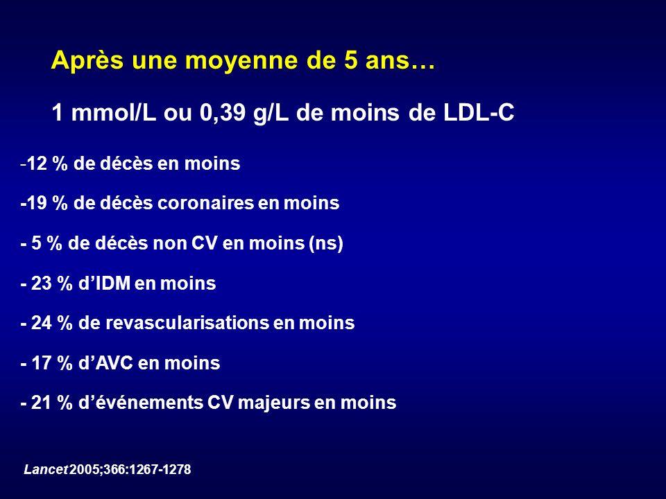 1 mmol/L ou 0,39 g/L de moins de LDL-C -12 % de décès en moins -19 % de décès coronaires en moins - 5 % de décès non CV en moins (ns) - 23 % dIDM en m