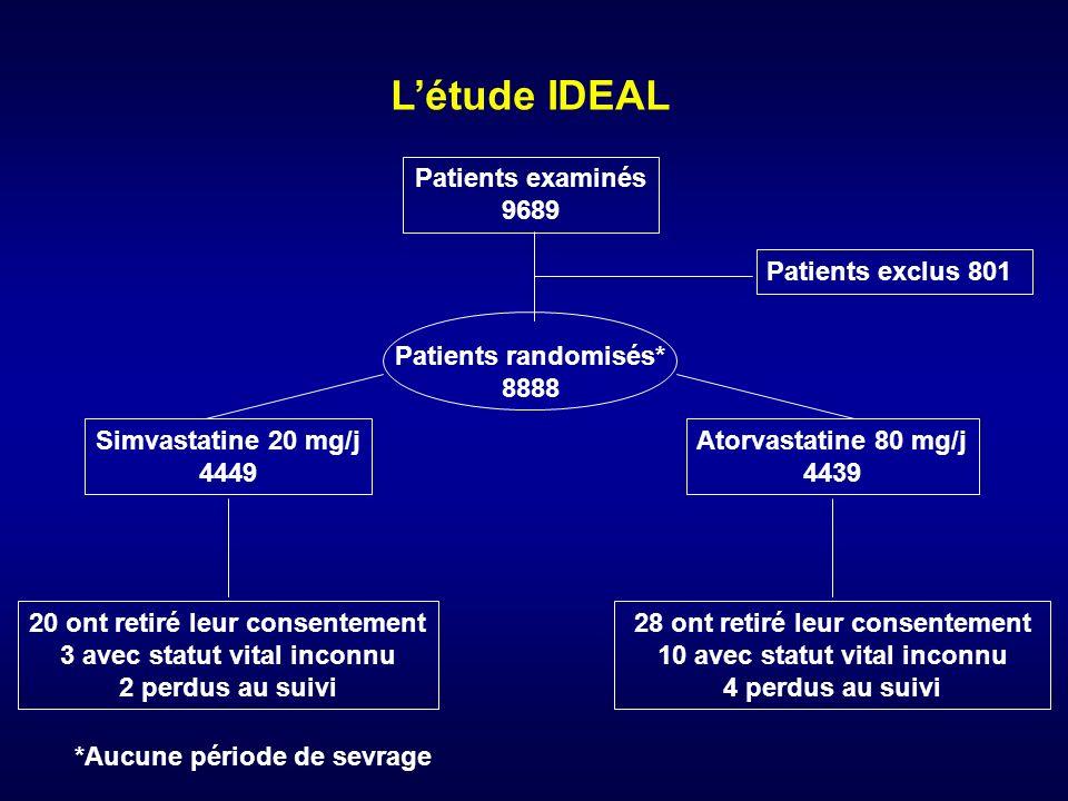 Létude IDEAL Patients examinés 9689 Patients randomisés* 8888 Patients exclus 801 20 ont retiré leur consentement 3 avec statut vital inconnu 2 perdus