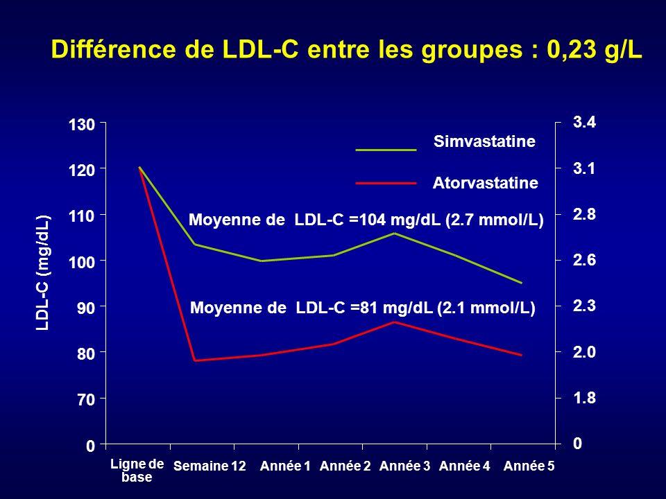 Différence de LDL-C entre les groupes : 0,23 g/L 0 110 100 90 80 130 70 120 0 2.8 2.6 2.3 2.0 3.4 1.8 3.1 LDL-C (mg/dL) Atorvastatine Simvastatine Lig
