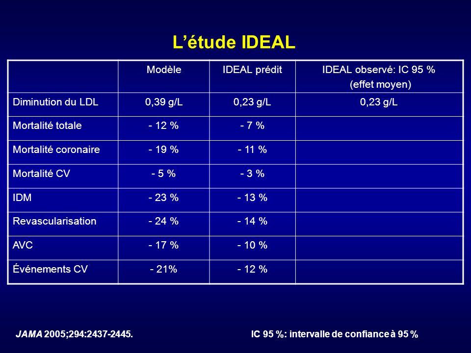ModèleIDEAL préditIDEAL observé: IC 95 % (effet moyen) Diminution du LDL0,39 g/L0,23 g/L Mortalité totale- 12 %- 7 % Mortalité coronaire- 19 %- 11 % M